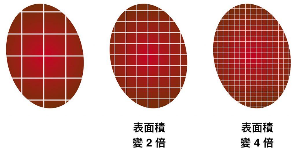 手沖咖啡受到磨豆、粉粒、粗細、萃取率、表面積等因素影響